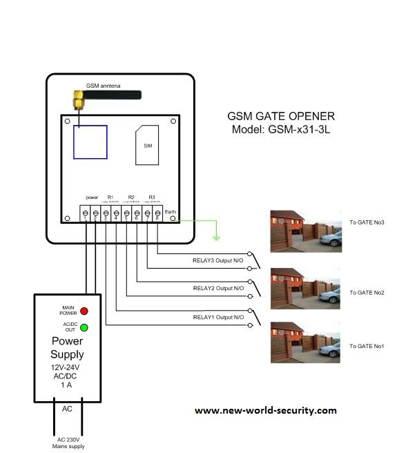 gsm mini controller. Black Bedroom Furniture Sets. Home Design Ideas